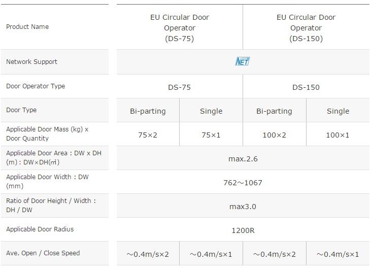 Thông số kỹ thuật cửa cong NABCO DS75 - DS150